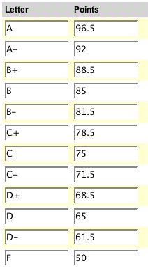 Alfa img - Showing > Number Grade to Letter Grade Chart